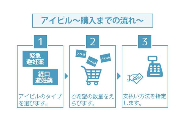 アイピルの購入方法