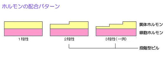 低用量ピルのホルモン配合パターン